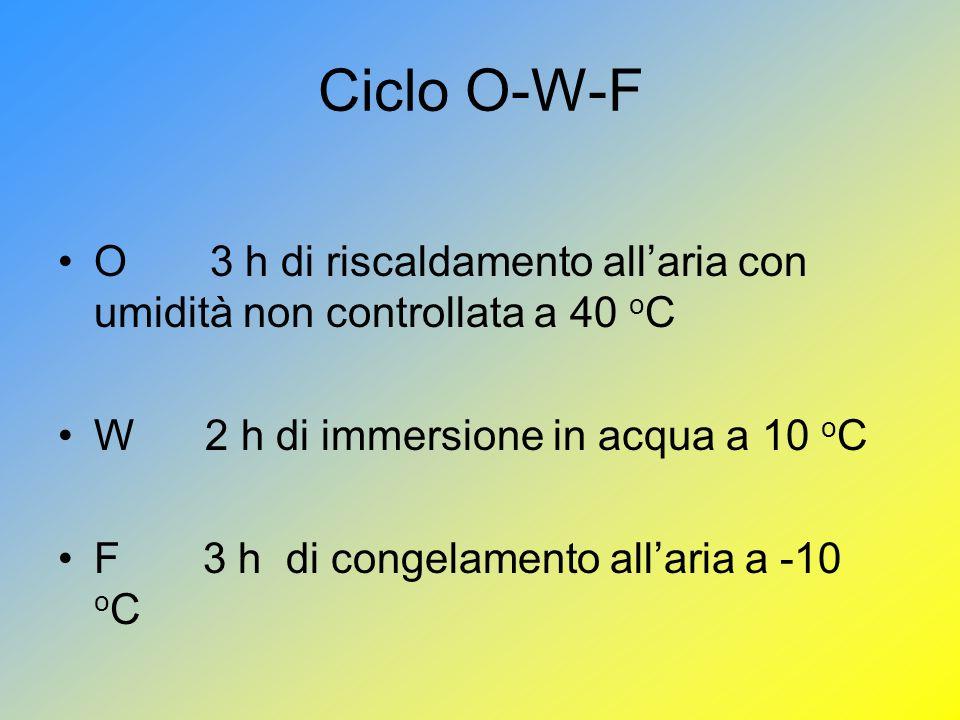 Ciclo O-W-F O 3 h di riscaldamento all'aria con umidità non controllata a 40 oC. W 2 h di immersione in acqua a 10 oC.