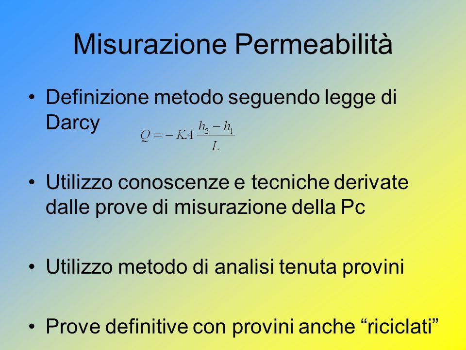 Misurazione Permeabilità