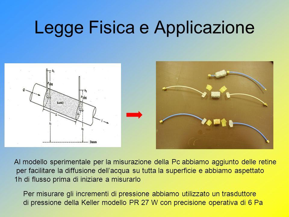 Legge Fisica e Applicazione