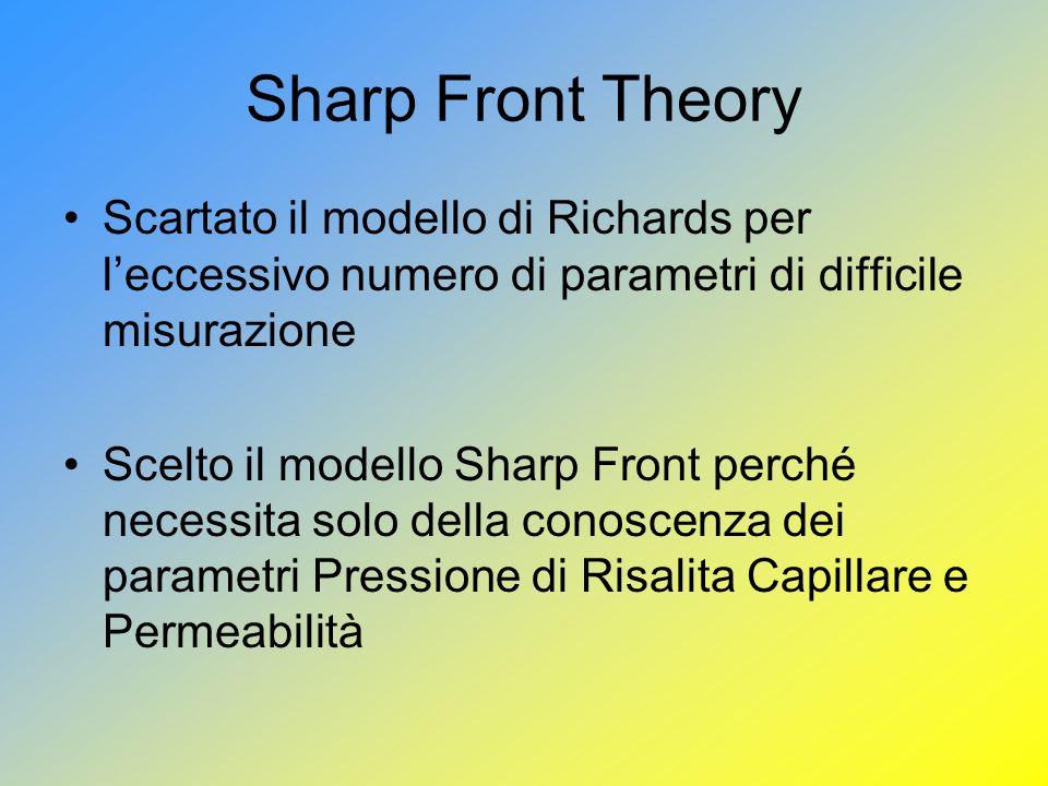 Sharp Front Theory Scartato il modello di Richards per l'eccessivo numero di parametri di difficile misurazione.