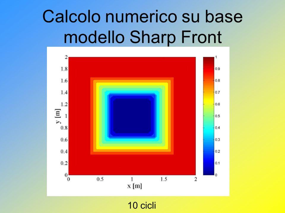 Calcolo numerico su base modello Sharp Front