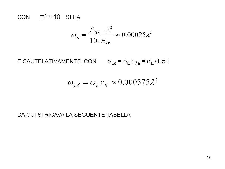 CON π2 ≈ 10 SI HA E CAUTELATIVAMENTE, CON σEd = σE / gE = σE /1.5 : DA CUI SI RICAVA LA SEGUENTE TABELLA.