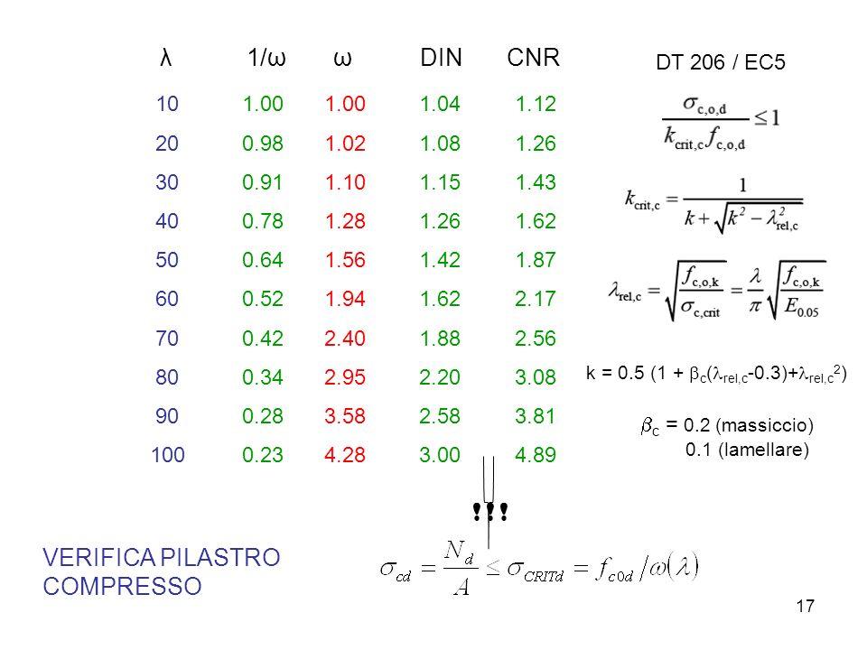 k = 0.5 (1 + bc(lrel,c-0.3)+lrel,c2)
