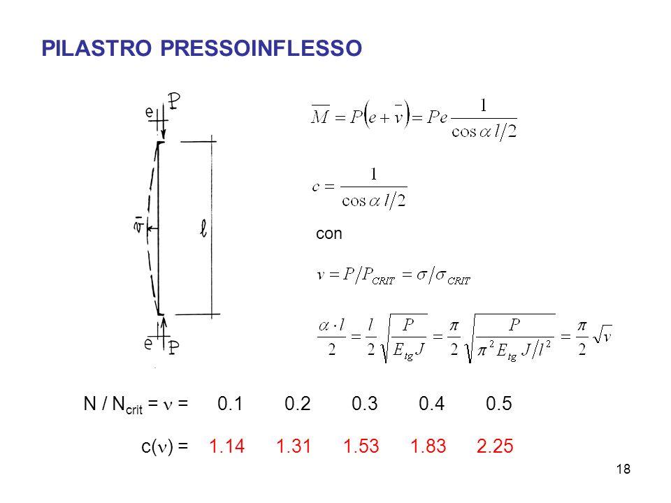 PILASTRO PRESSOINFLESSO