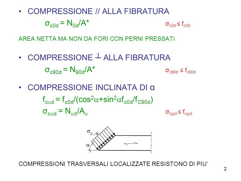 COMPRESSIONE // ALLA FIBRATURA σc0d = N0d/A* σc0d ≤ fc0d