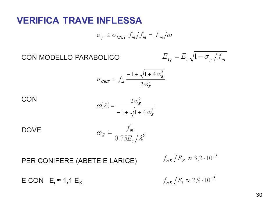 VERIFICA TRAVE INFLESSA