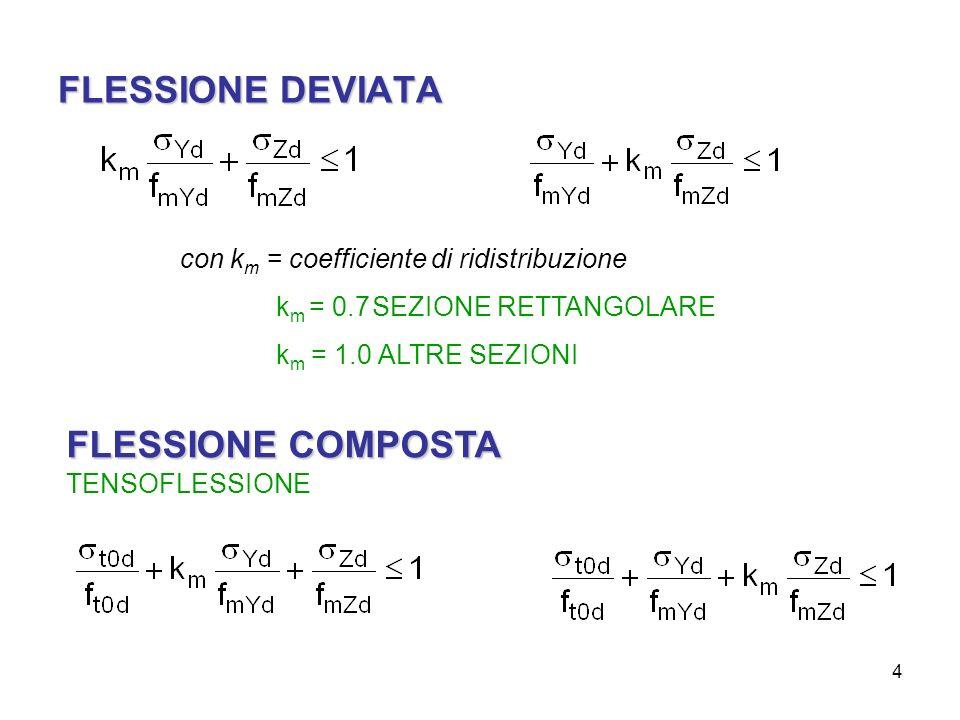 FLESSIONE COMPOSTA TENSOFLESSIONE