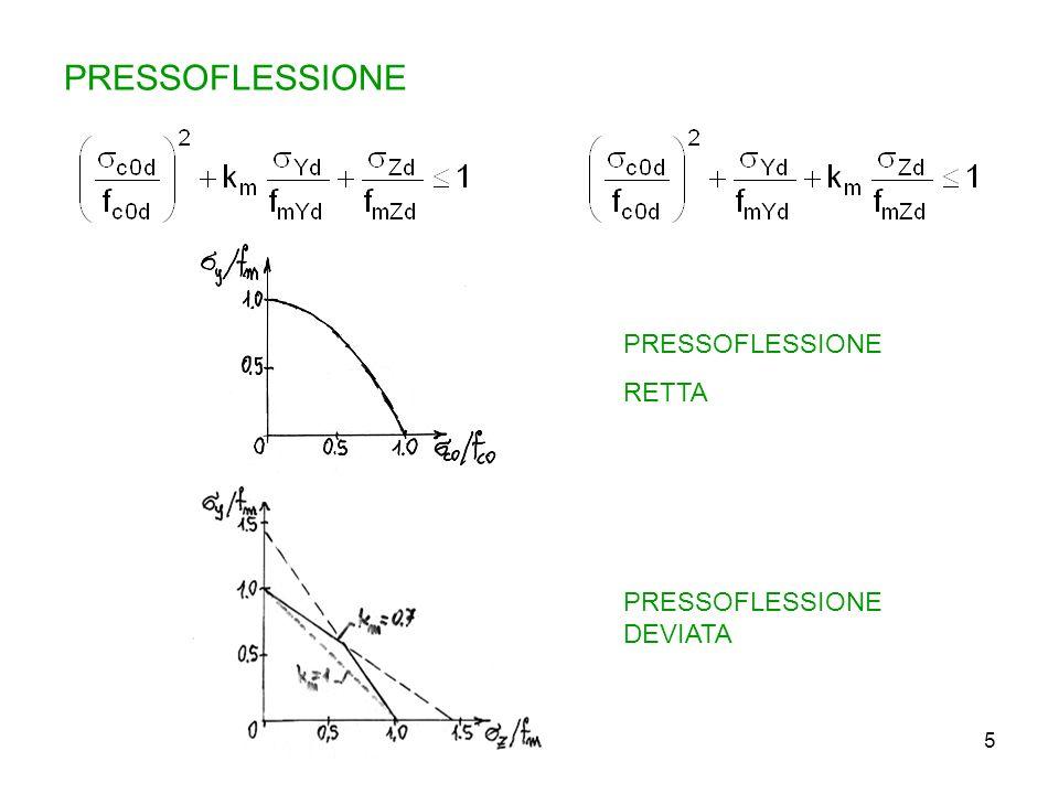 PRESSOFLESSIONE PRESSOFLESSIONE RETTA PRESSOFLESSIONE DEVIATA