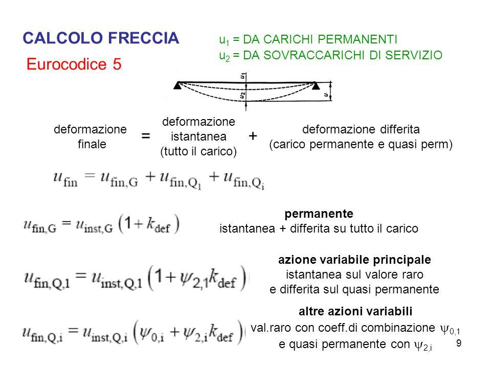 CALCOLO FRECCIA. u1 = DA CARICHI PERMANENTI