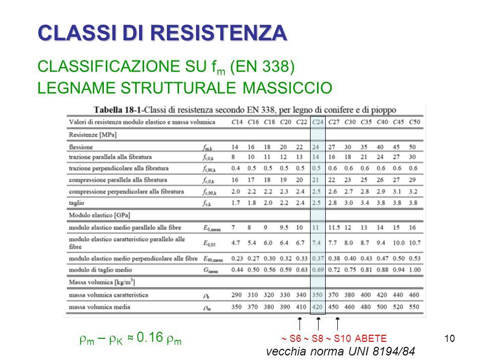 CLASSI DI RESISTENZA CLASSIFICAZIONE SU fm (EN 338)