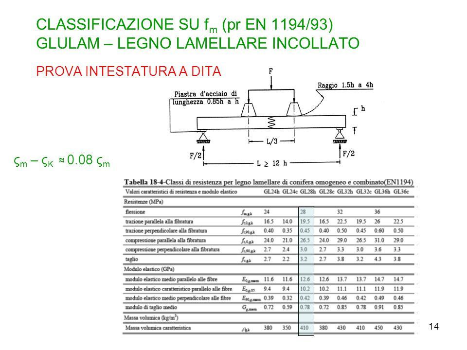 CLASSIFICAZIONE SU fm (pr EN 1194/93) GLULAM – LEGNO LAMELLARE INCOLLATO