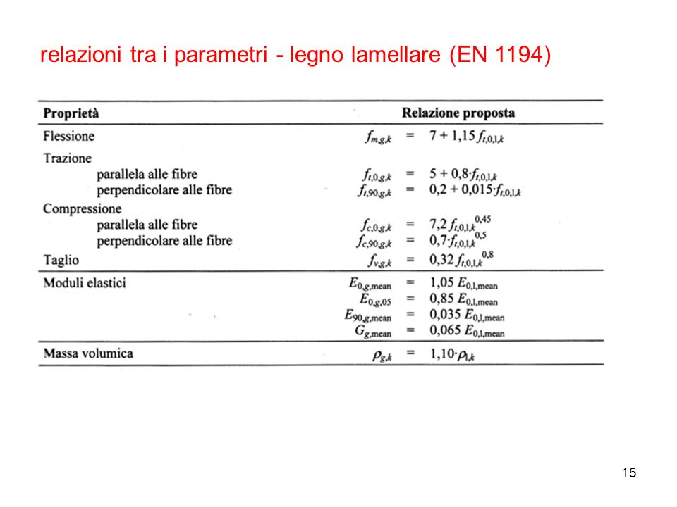 relazioni tra i parametri - legno lamellare (EN 1194)