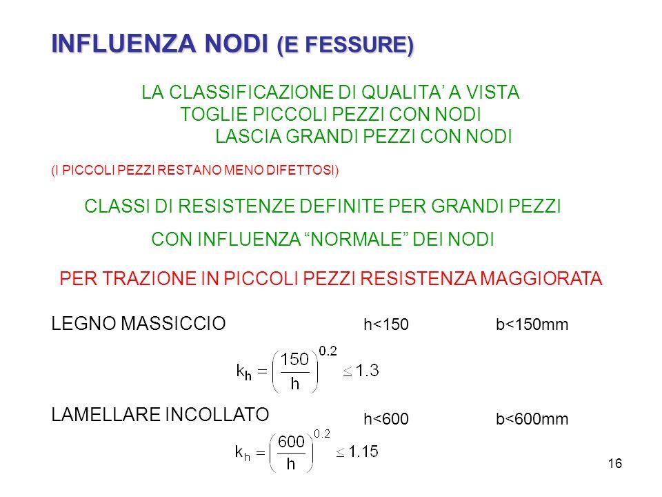 INFLUENZA NODI (E FESSURE)