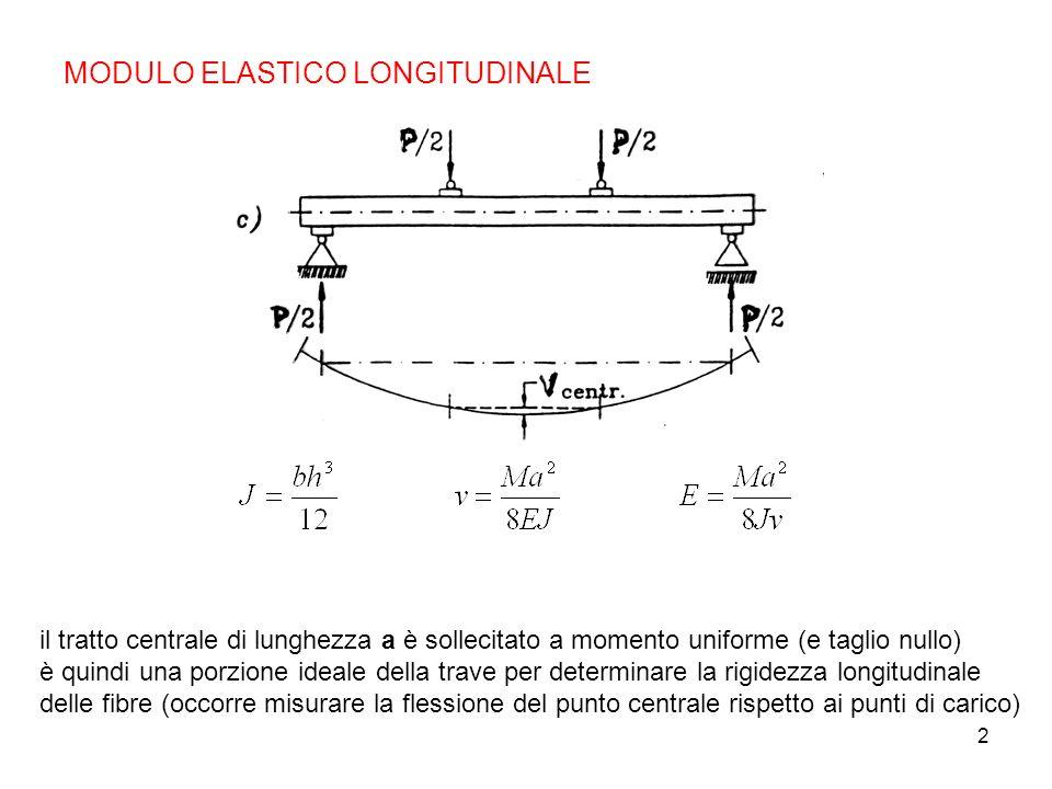 MODULO ELASTICO LONGITUDINALE