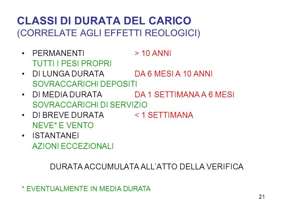 CLASSI DI DURATA DEL CARICO (CORRELATE AGLI EFFETTI REOLOGICI)