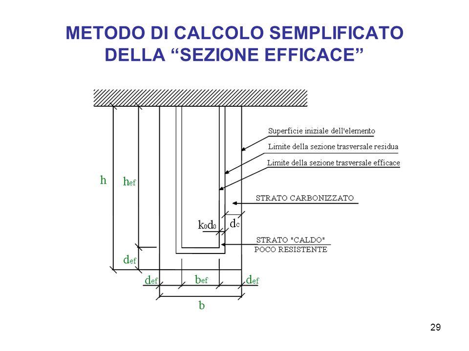 METODO DI CALCOLO SEMPLIFICATO DELLA SEZIONE EFFICACE