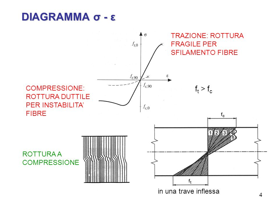 DIAGRAMMA σ - ε ft > fc