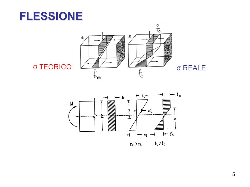 FLESSIONE σ TEORICO σ REALE