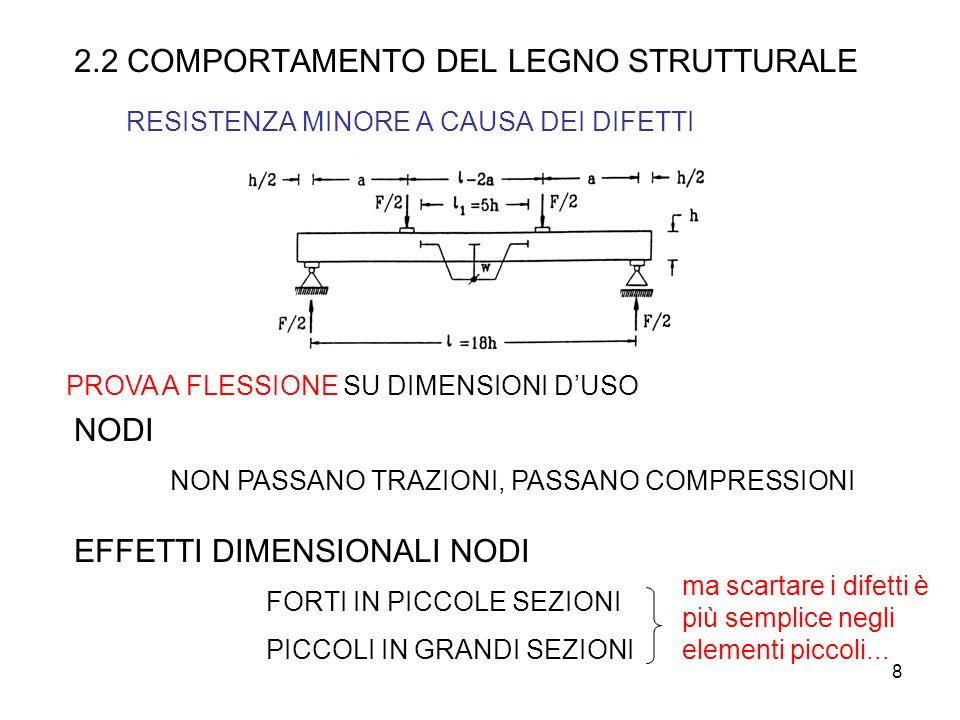 2.2 COMPORTAMENTO DEL LEGNO STRUTTURALE