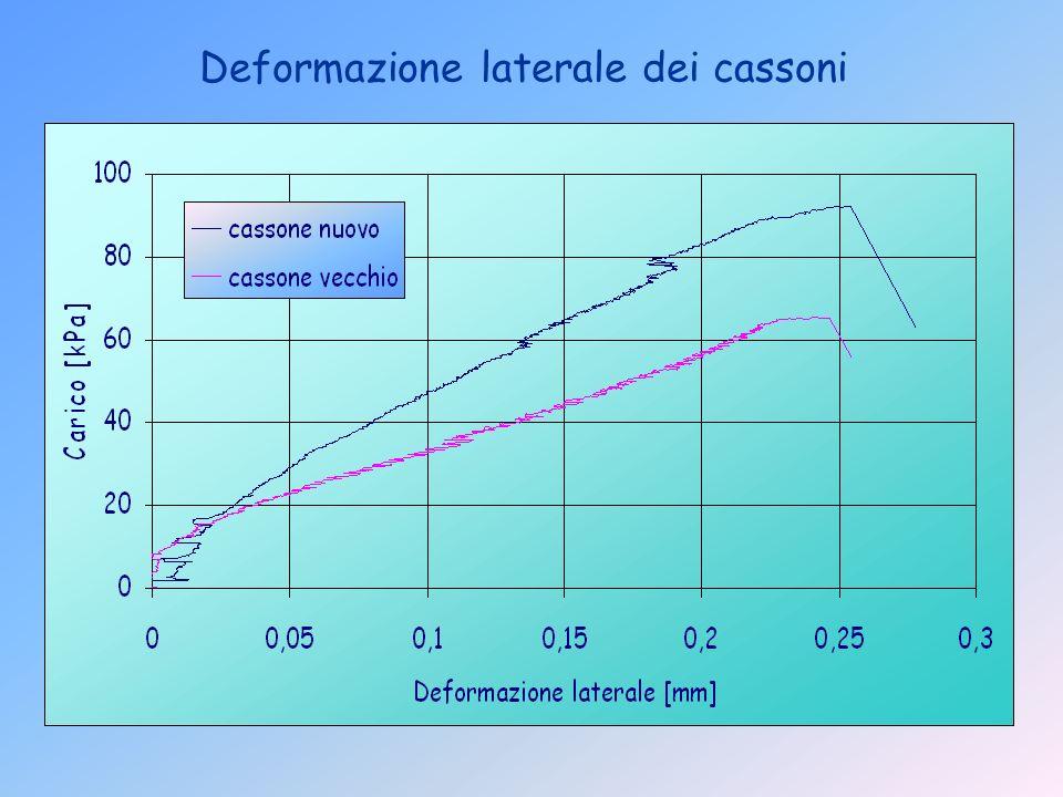 Deformazione laterale dei cassoni