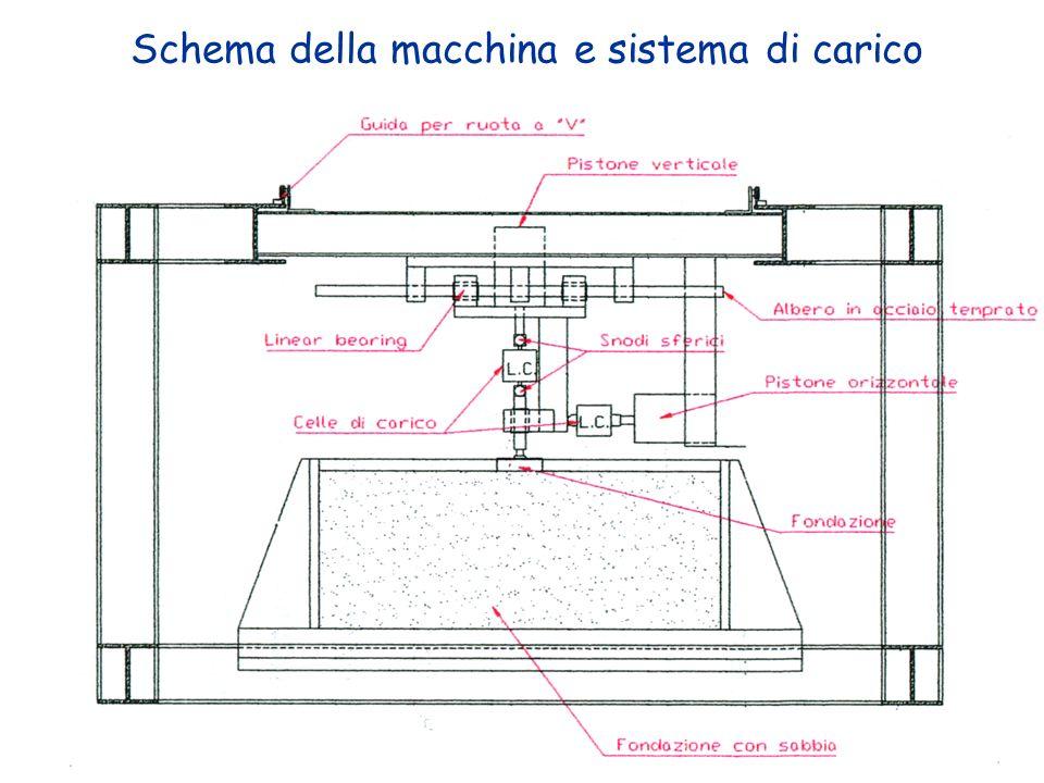 Schema della macchina e sistema di carico
