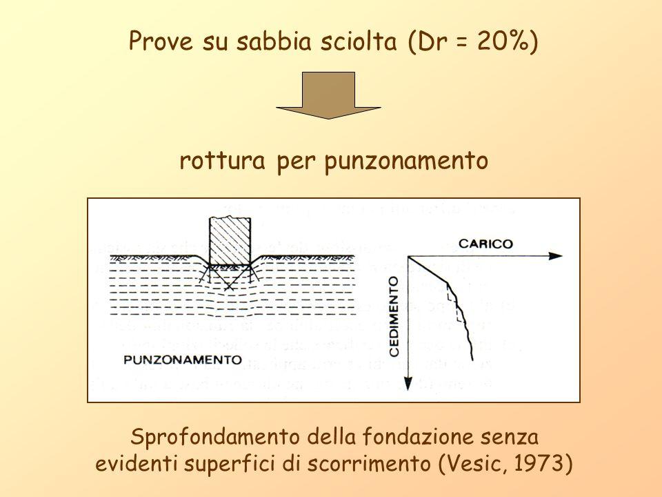 Prove su sabbia sciolta (Dr = 20%)