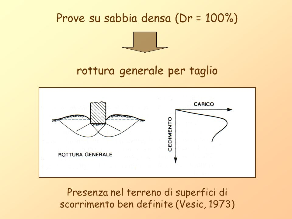 Prove su sabbia densa (Dr = 100%)