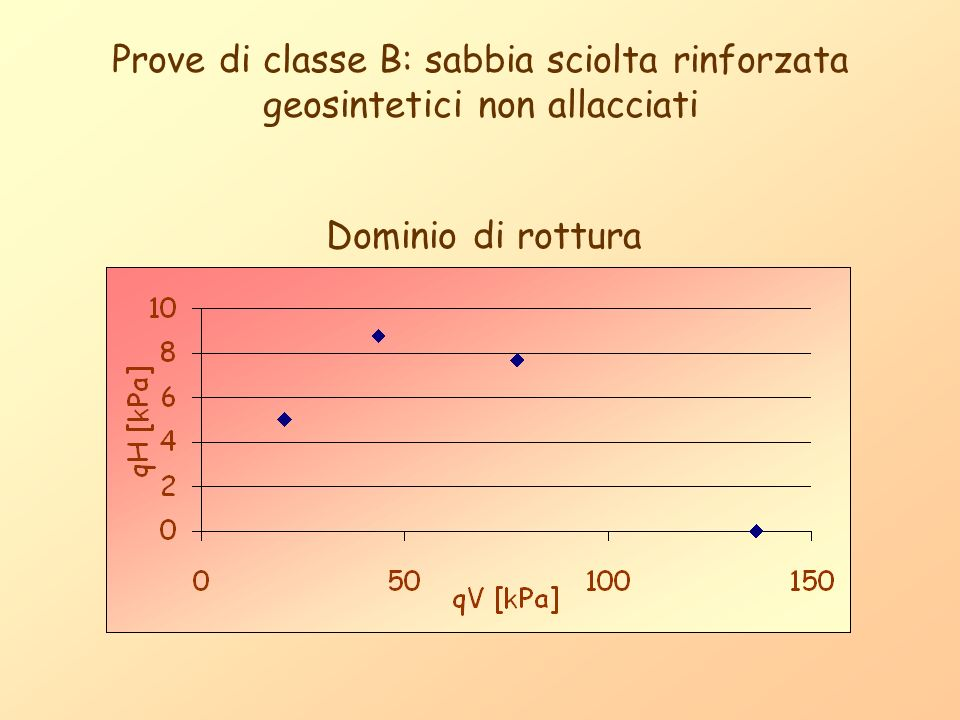 Prove di classe B: sabbia sciolta rinforzata geosintetici non allacciati