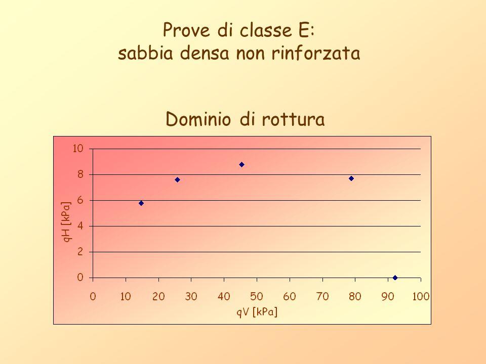 Prove di classe E: sabbia densa non rinforzata