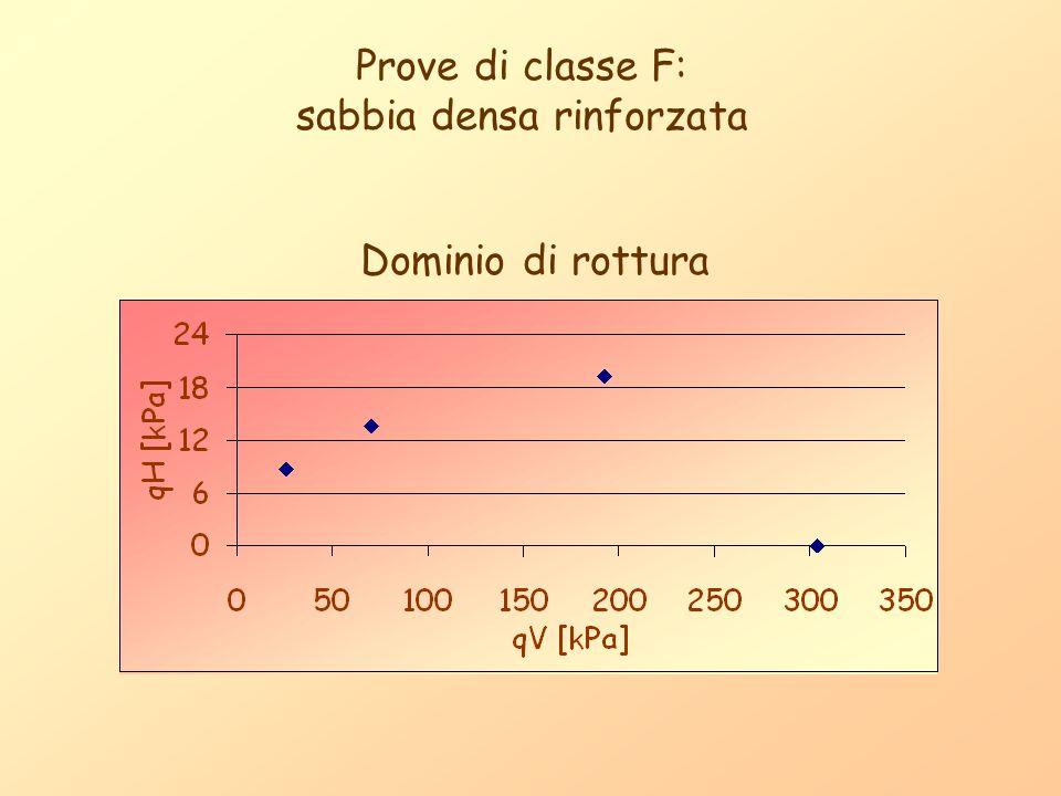 Prove di classe F: sabbia densa rinforzata