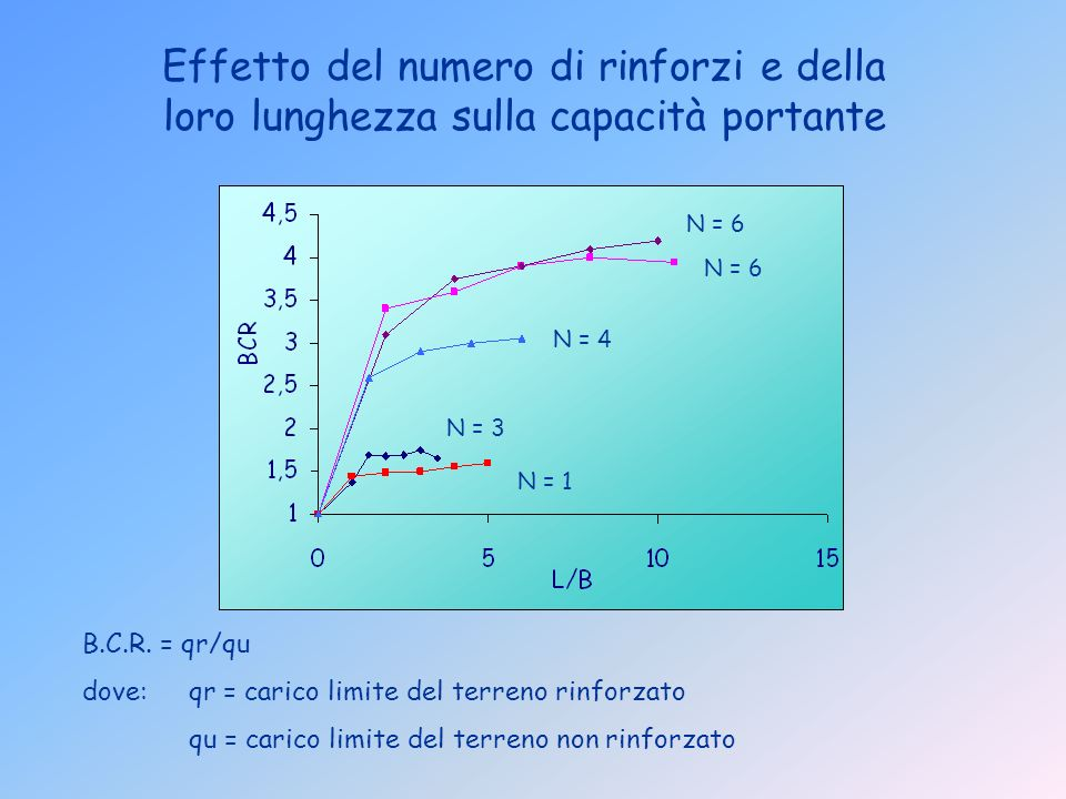 Effetto del numero di rinforzi e della loro lunghezza sulla capacità portante