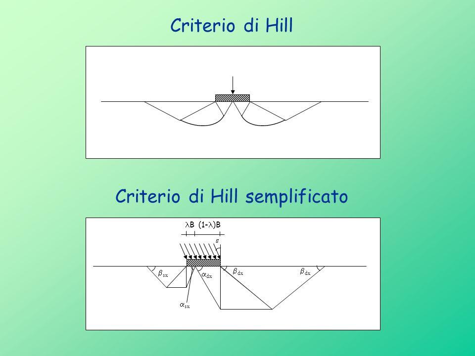 Criterio di Hill semplificato