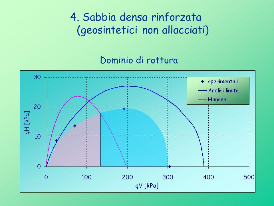 4. Sabbia densa rinforzata (geosintetici non allacciati)