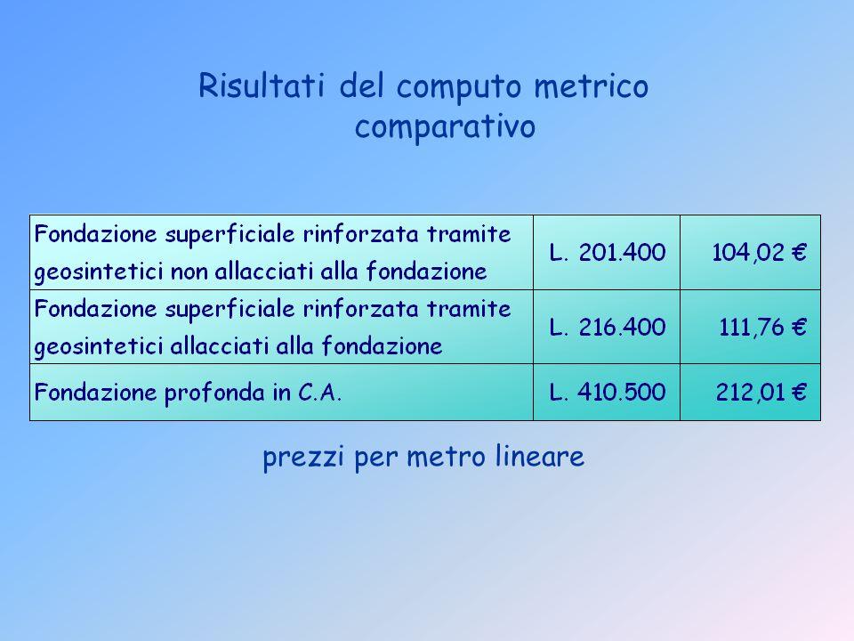 Risultati del computo metrico comparativo