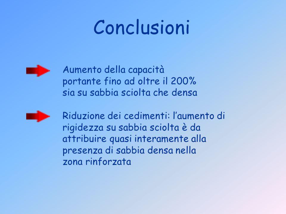Conclusioni Aumento della capacità portante fino ad oltre il 200% sia su sabbia sciolta che densa.