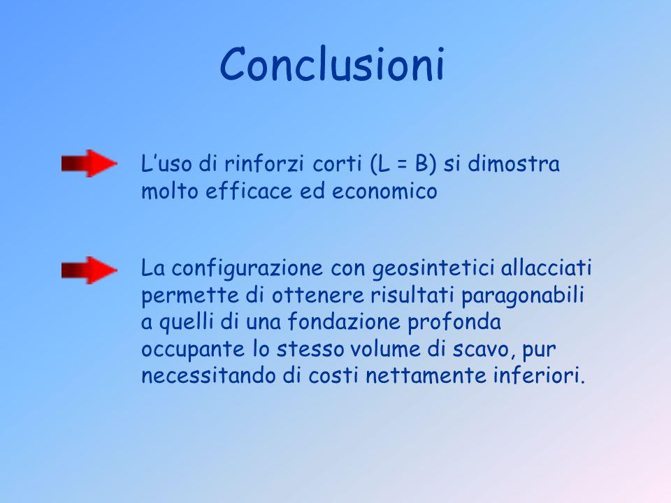 Conclusioni L'uso di rinforzi corti (L = B) si dimostra molto efficace ed economico.