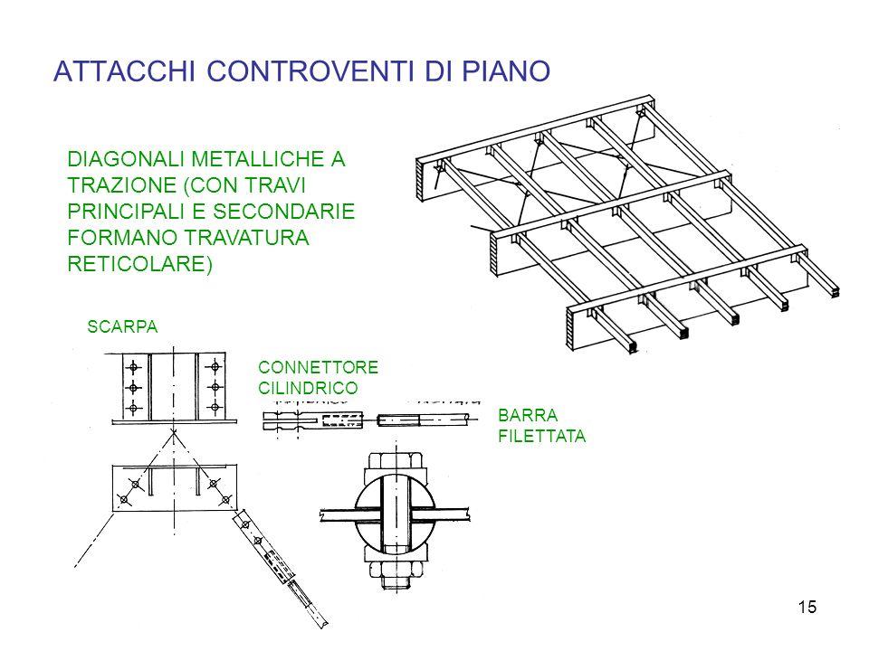 ATTACCHI CONTROVENTI DI PIANO