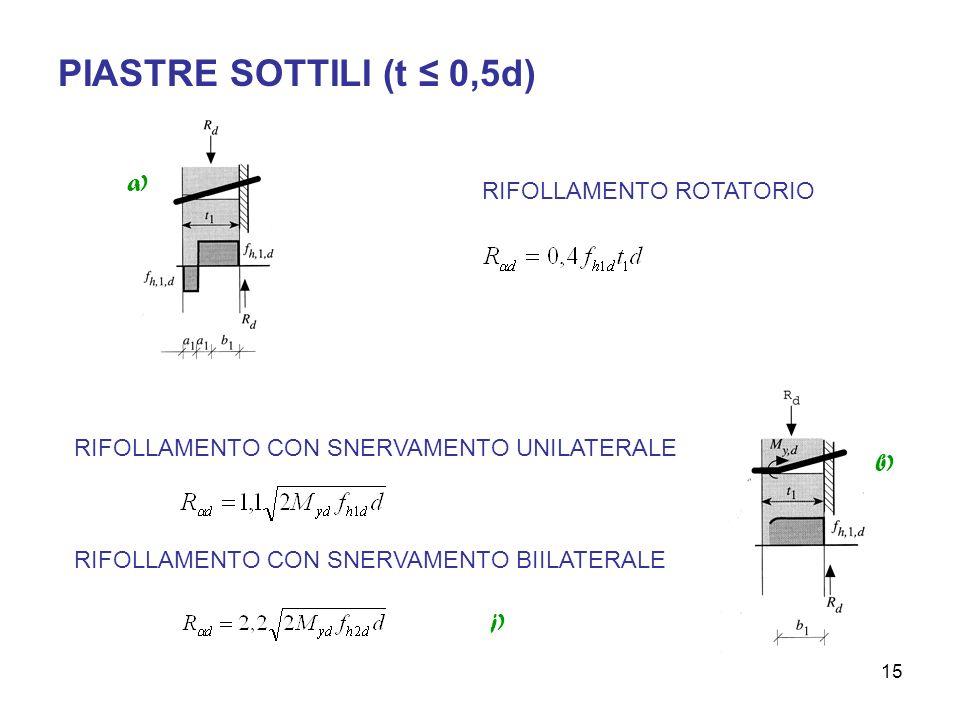 PIASTRE SOTTILI (t ≤ 0,5d) a) RIFOLLAMENTO ROTATORIO