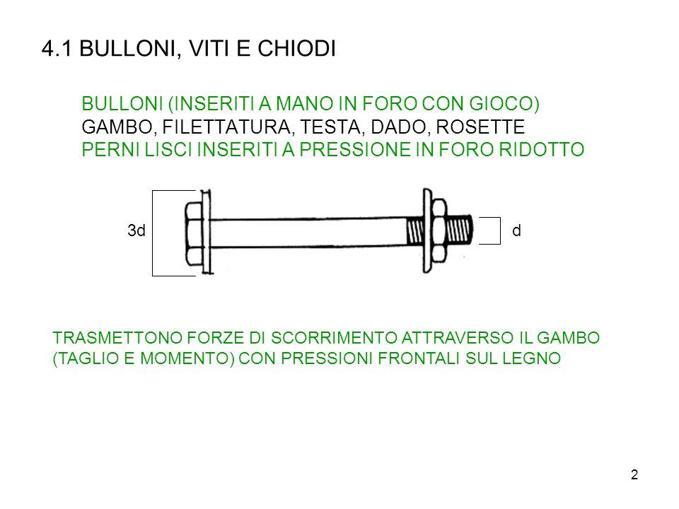 4.1 BULLONI, VITI E CHIODI BULLONI (INSERITI A MANO IN FORO CON GIOCO) GAMBO, FILETTATURA, TESTA, DADO, ROSETTE PERNI LISCI INSERITI A PRESSIONE IN FORO RIDOTTO
