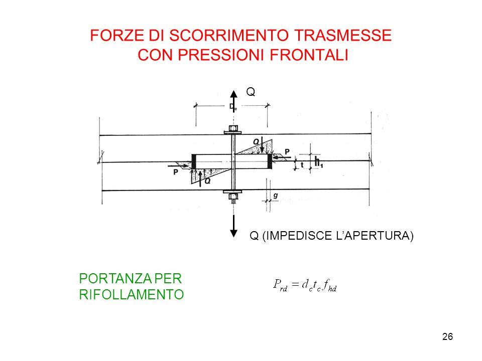 FORZE DI SCORRIMENTO TRASMESSE CON PRESSIONI FRONTALI
