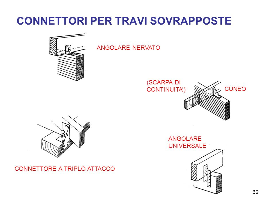 CONNETTORI PER TRAVI SOVRAPPOSTE