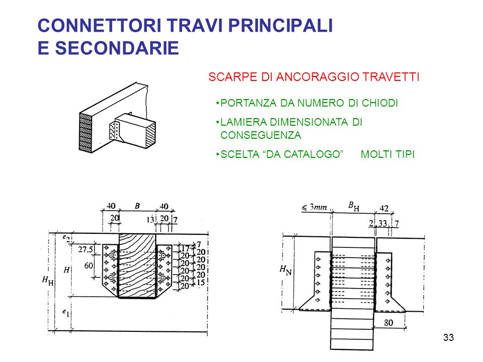 CONNETTORI TRAVI PRINCIPALI E SECONDARIE