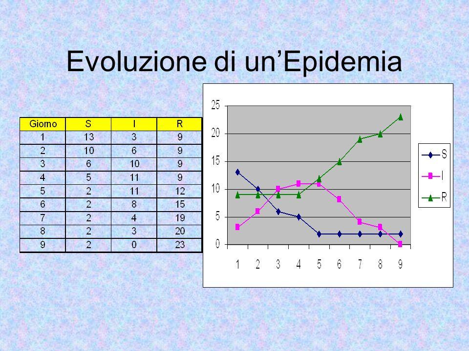 Evoluzione di un'Epidemia