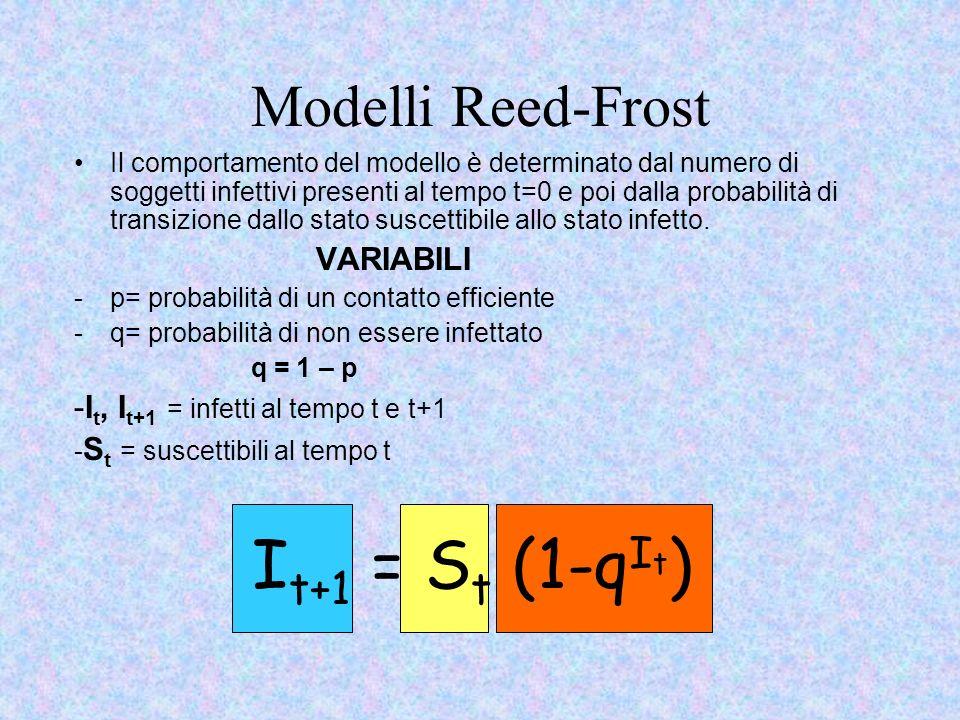 It+1 = St (1-qIt) Modelli Reed-Frost