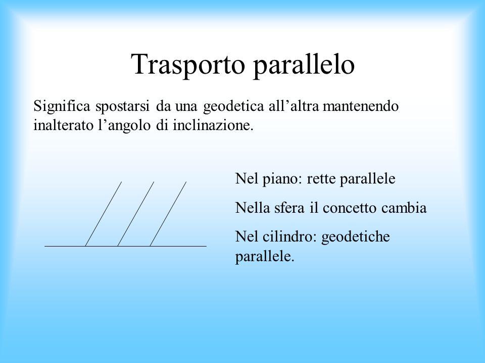 Trasporto parallelo Significa spostarsi da una geodetica all'altra mantenendo inalterato l'angolo di inclinazione.