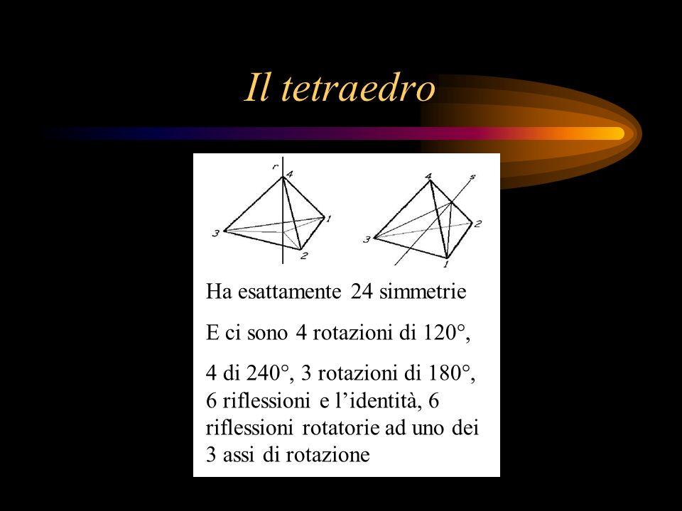 Il tetraedro Ha esattamente 24 simmetrie