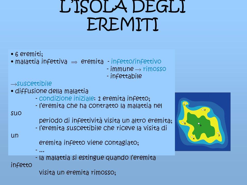 L'ISOLA DEGLI EREMITI 6 eremiti;