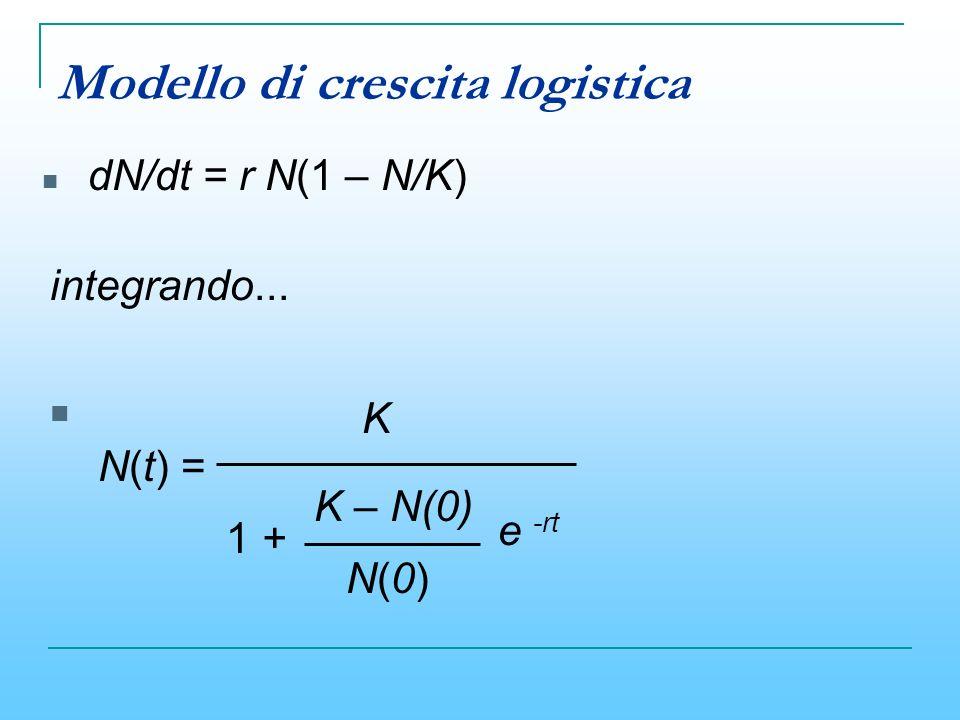 Modello di crescita logistica