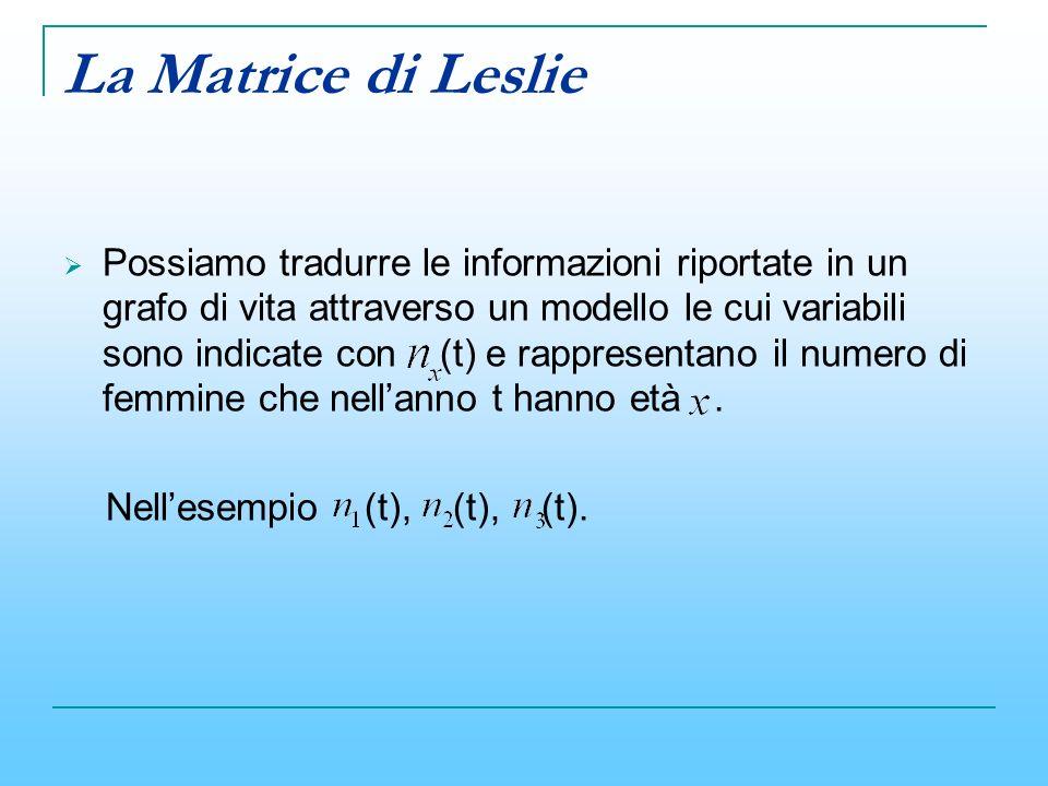 La Matrice di Leslie
