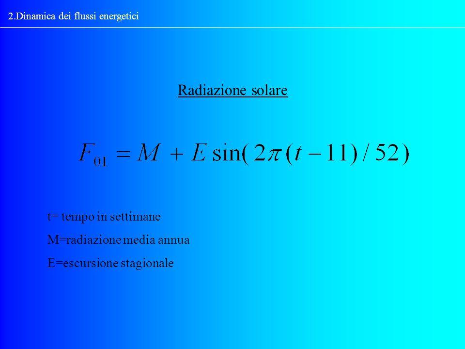 Radiazione solare t= tempo in settimane M=radiazione media annua
